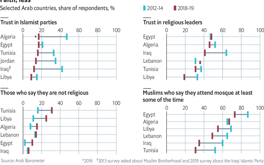 In Arab World, Losing Faith in Religious Politics